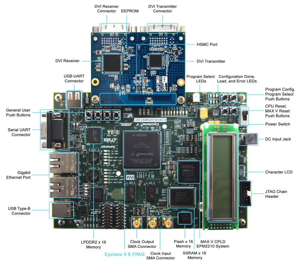 Terasic Cyclone V E Video Development System Layout
