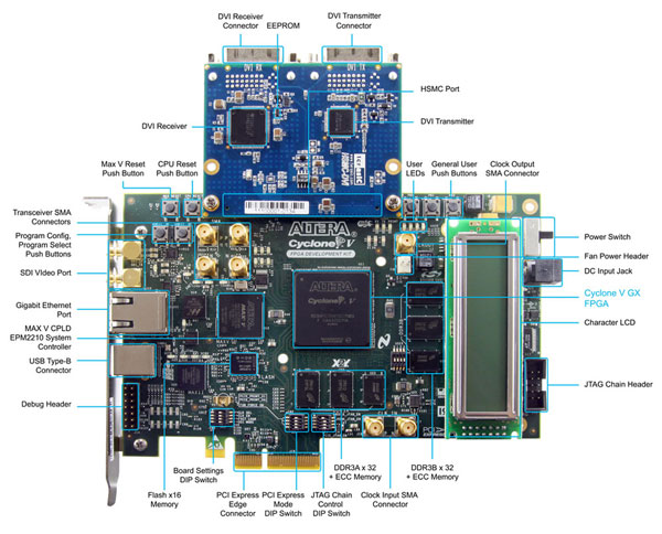 Terasic Cyclone V GX Video Development System Layout
