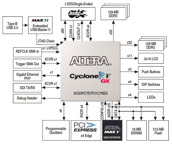 Terasic Cyclone V GX Block Diagram