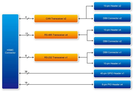 Altera ICB-HSMC ブロックダイアグラム