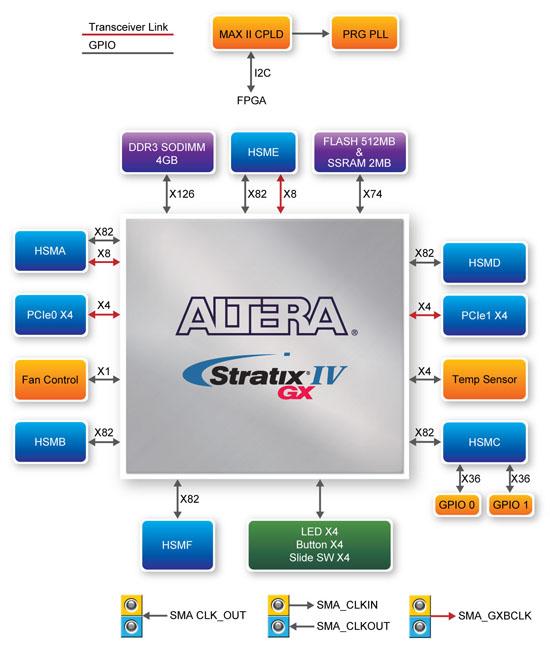 Terasic TR4 Block Diagram