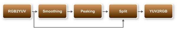 Image Processing Flowchart
