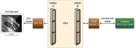 DE4によるディジタル・カメラ・デモ