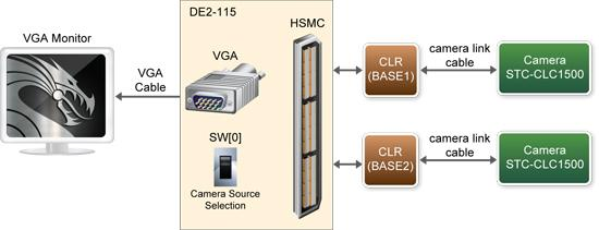 DE2-115によるディジタル・カメラ・デモ