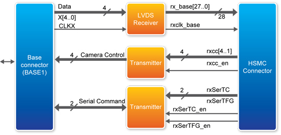 Block diagram of the CLR-HSMC (Base mode)