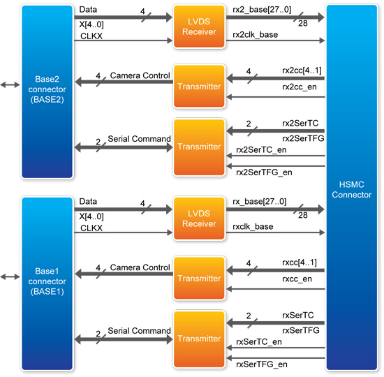 Block diagram of the CLR-HSMC (Dual-base mode)