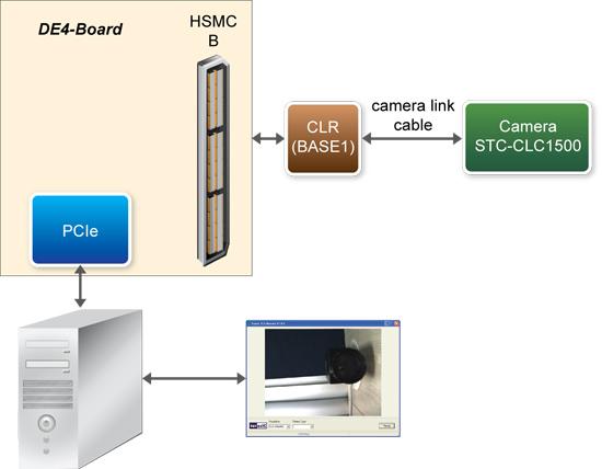 DE4を用いた、ディジタル・カメラとPCI Expressとのインターフェース例