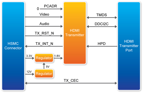 Associated block diagram of HDMI signal transmission