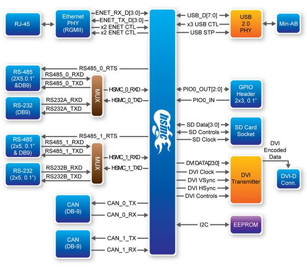 HSMC Communication Card ブロックダイアグラム