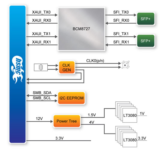 DUAL XAUI-SFPブロックダイアグラム
